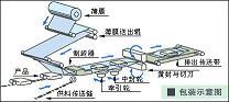 枕式包装机的运行原理示意图