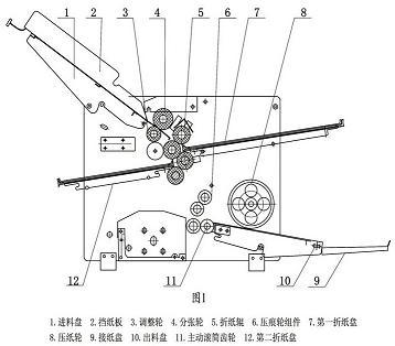 折纸机原理解析