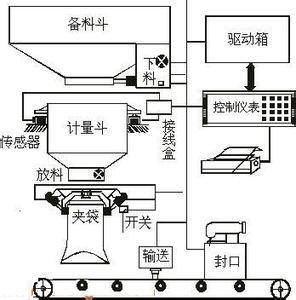 有机化肥颗粒灌装机原理结构